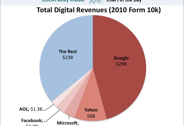 chart-of-the-day-digital-advertising-oct-2011
