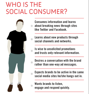 The-Rise-of-the-Social-Consumers-How-CRM-has-Evolved-Soshable-Social-Media-Blog