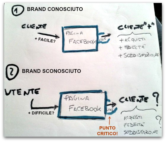 fb-marketing-brand