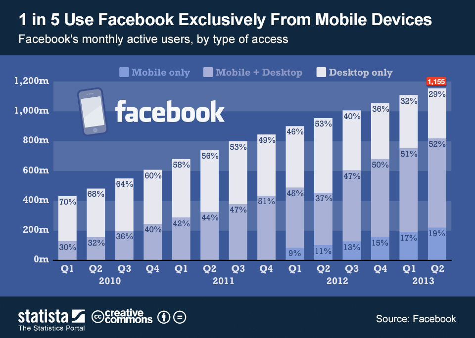 ChartOfTheDay_1078_Facebooks_mobile_users_n