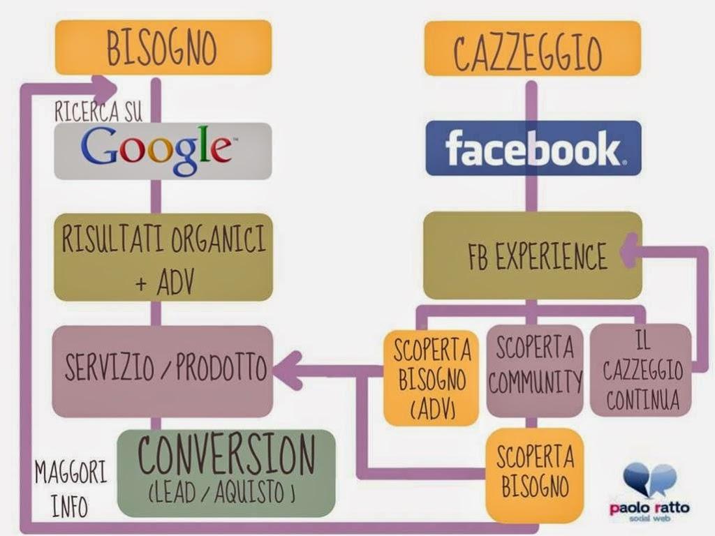 facebook-converte-su-google