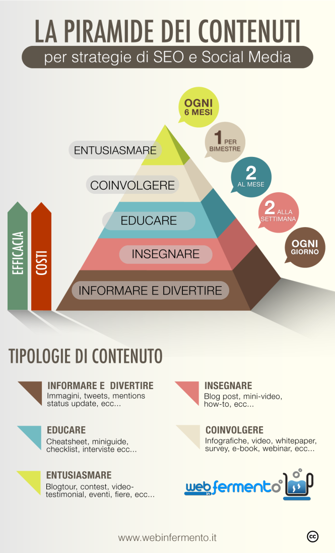 Pyramid-contentmarketing-e1403003144253
