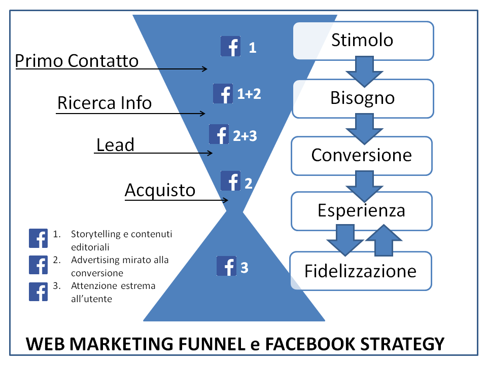 webmarketingfunnel+fbstrategy