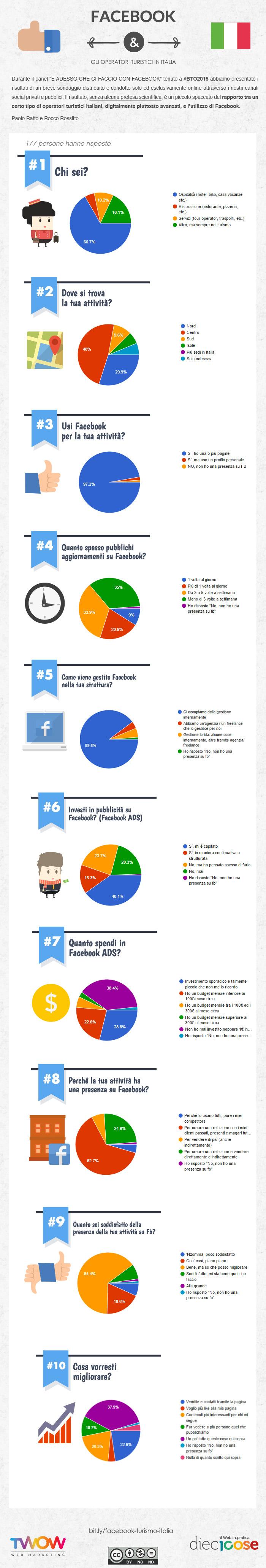 infografica uso di facebook nel turismo in italia