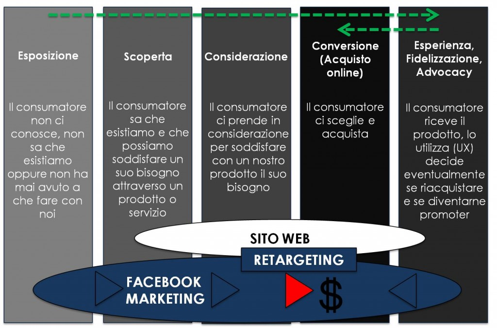 fb-funnel