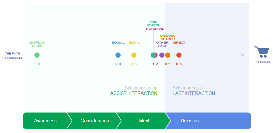 The-Customer-Journey-to-Online-Purchase-25E2-2580-2593-Think-Insights-25E2-2580-2593-Google-2